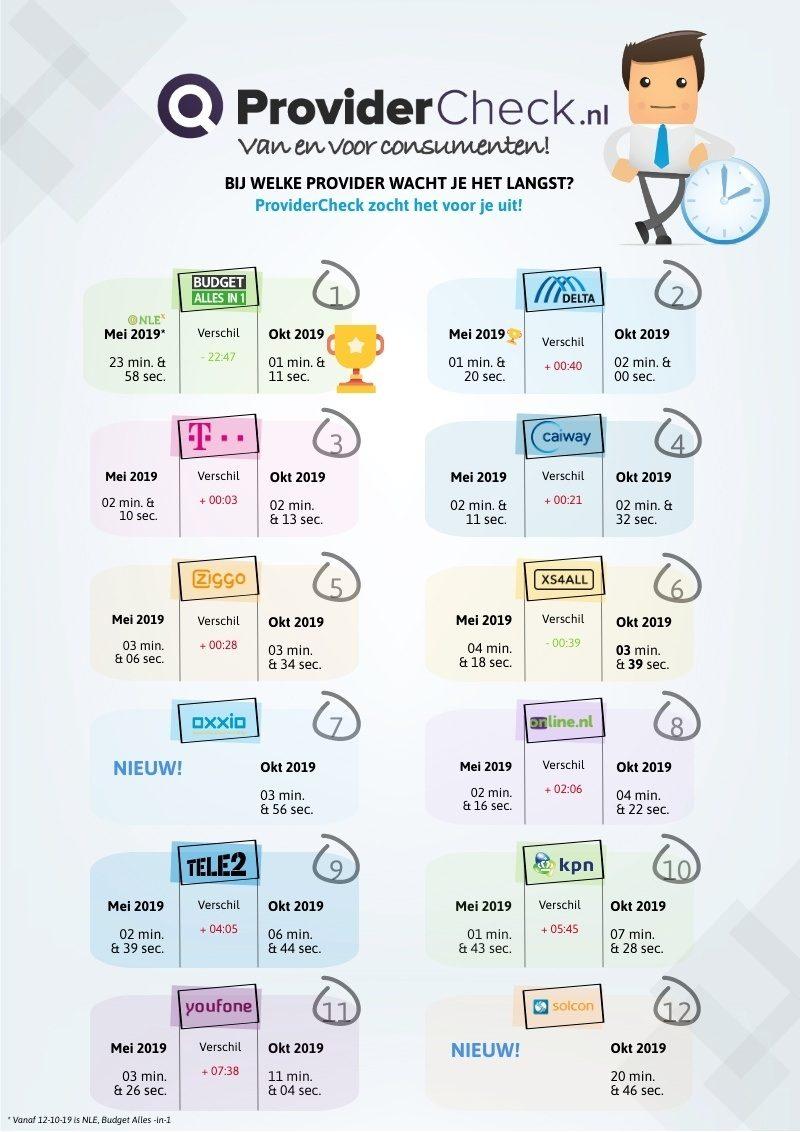 infographic helpdesk onderzoek